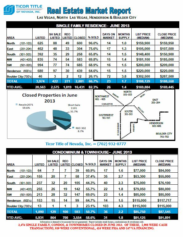 Ticor-REAL ESTATE MARKET REPORT-Las Vegas-June 2013 snipp