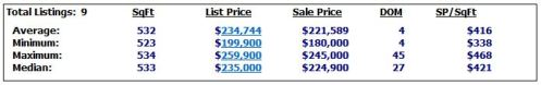 TRUMP SOLD COMPS-STUDIO from July 29, 2012 to August 28, 2012