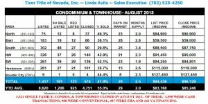 Ticor-REAL ESTATE MARKET REPORT-Las Vegas-August 2013 snipp-bottom third