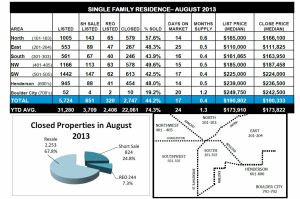 Ticor-REAL ESTATE MARKET REPORT-Las Vegas-August 2013 snipp-Middle third