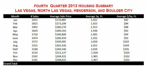 Ticor-Fourth Quarter 2013 Housing Summary-top half