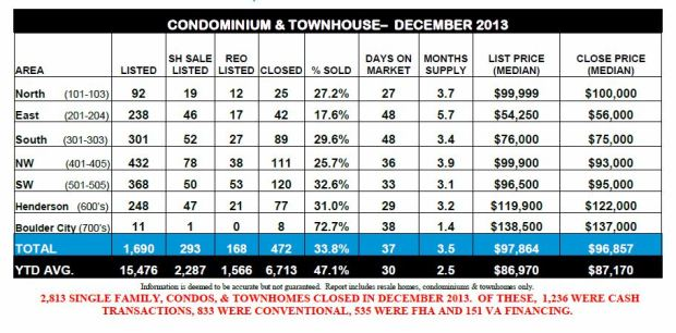 Ticor-REAL ESTATE MARKET REPORT-Las Vegas-December 2013 snipp-Bottom half