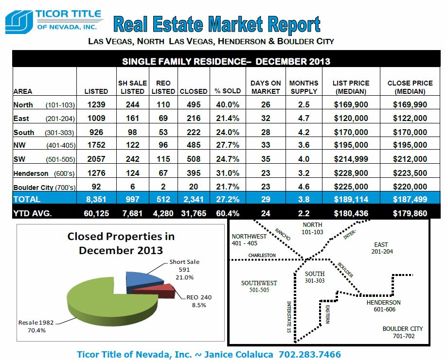 Ticor-REAL ESTATE MARKET REPORT-Las Vegas-December 2013 snipp-Top half