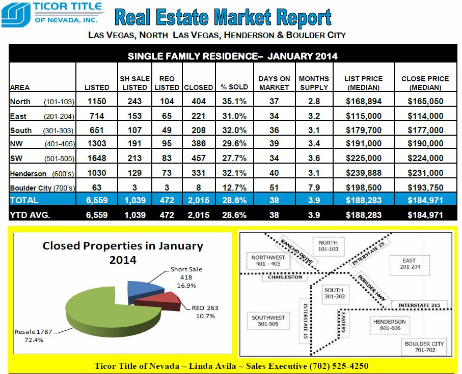 Ticor-REAL ESTATE MARKET REPORT-Las Vegas-January 2014 snipp-Top half- Avila