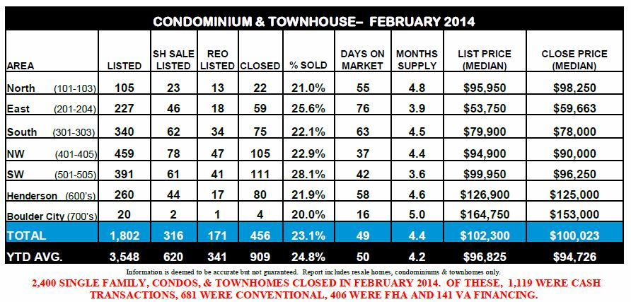 Ticor-REAL ESTATE MARKET REPORT-Las Vegas-February 2014 snipp-Bottom half- Avila