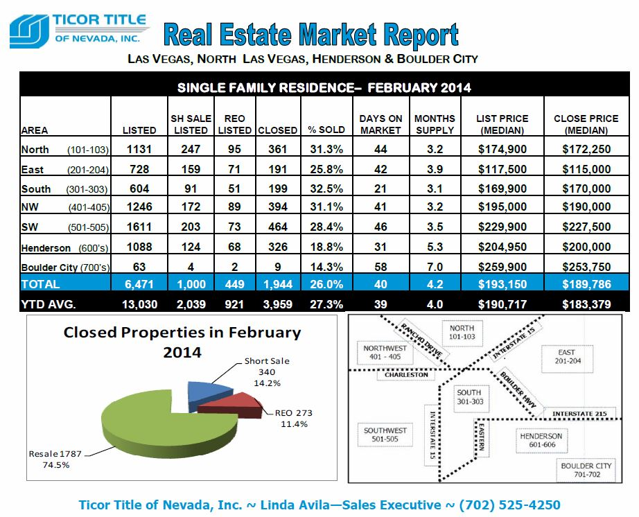 Ticor-REAL ESTATE MARKET REPORT-Las Vegas-February 2014 snipp-Top half- Avila