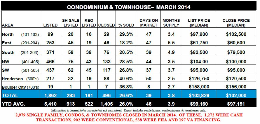 Ticor-REAL ESTATE MARKET REPORT-Las Vegas-March 2014 snipp-Bottom half- Avila