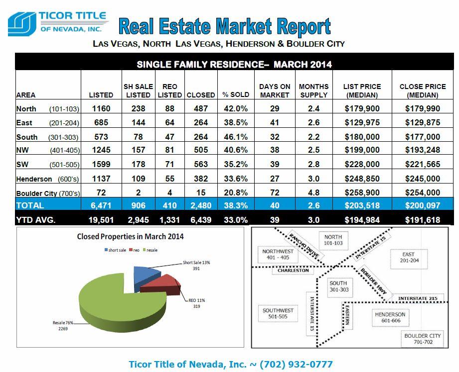 Ticor-REAL ESTATE MARKET REPORT-Las Vegas-March 2014 snipp-Top half-