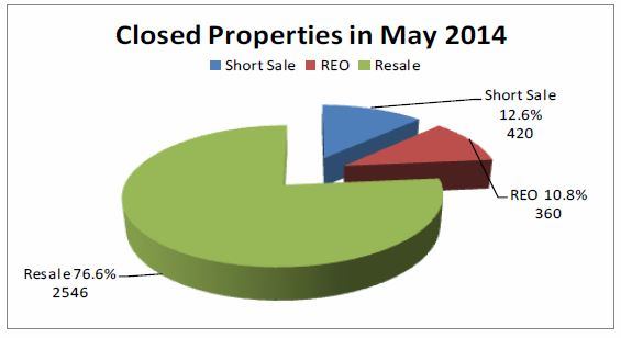 Ticor-REAL ESTATE MARKET REPORT-Las Vegas-May 2014 snipp-Middle chart- Janice