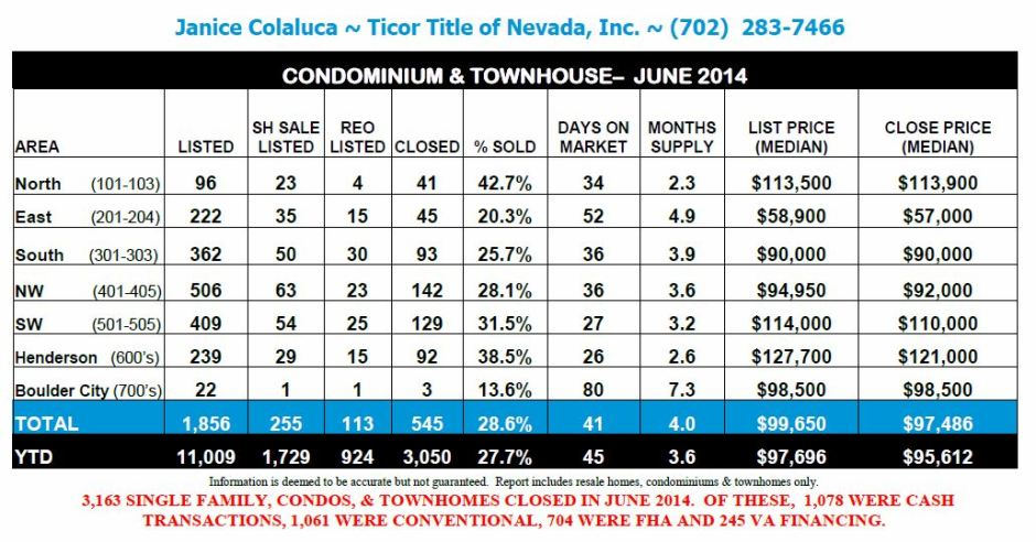 Ticor-REAL ESTATE MARKET REPORT-Las Vegas-June 2014 snipp-bottom chart- Janice