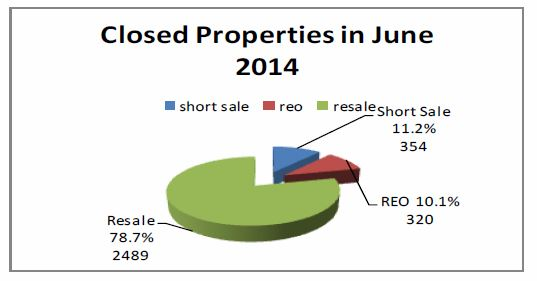 Ticor-REAL ESTATE MARKET REPORT-Las Vegas-June 2014 snipp-Middle chart- Janice
