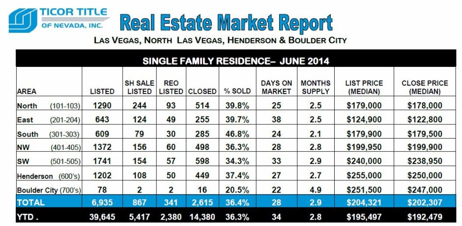 Ticor-REAL ESTATE MARKET REPORT-Las Vegas-June 2014 snipp-Top chart- Janice