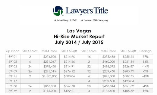 Highrise Reports-July 2015 from July 2014-Lawyers Title-Juila at Realty ONE 702-355-4663 --- TOP PART